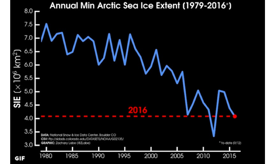Each year's minimum in Arctic sea ice extent from 1979, when satellite measurement began, through 2016 (assuming that the September 10 minimum holds). Units are millions of square kilometers. Image: Zack Labe, @Zlabe.