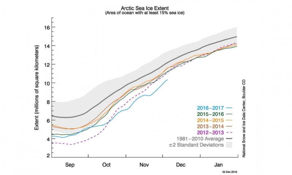 The daily Arctic sea ice extent as of Dec. 5, 2016, along with daily ice extent data for four previous years. 2016 is shown in blue, 2015 in green, 2014 in orange, 2013 in brown, and 2012 in purple. The 1981 to 2010 average is in dark gray. Image: National Snow and Ice Data Center