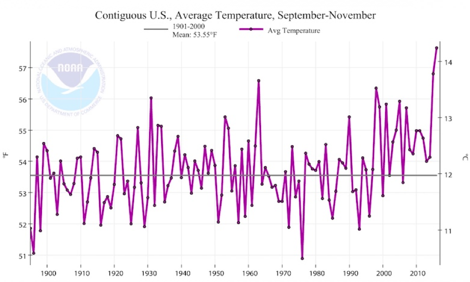 Autumn 2016 was by far the warmest on record for the contiguous United States. Image: NOAA/NCEI.
