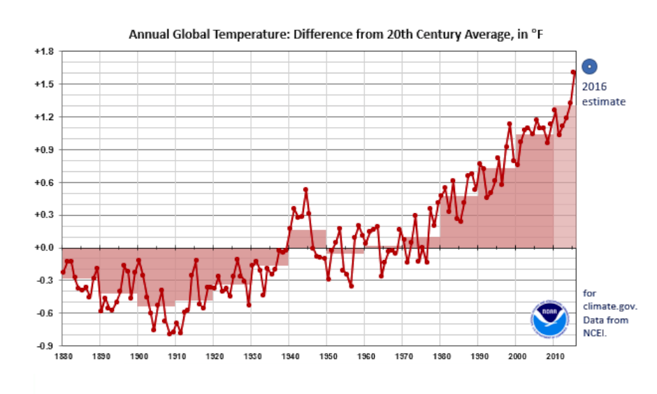 Global temperatures show year-to-year variability, but the long-term trend has been up since the mid-20th century. Red line: Global temperatures, expressed as the difference from the 20th century average, for each year from 1880 through 2015. Dots above the black line represent years warmer than the 20th century average. Pink boxes: averages for each decade during the period of record. Blue donut: an estimate for 2016, based on January-through-November data. Image: NOAA