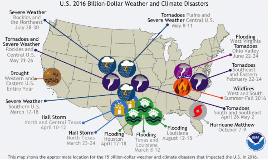 The location and type of the 15 weather and climate disasters in 2016 with losses exceeding $1 billion dollars. THe majority of events occurred in the middle of the country form the Central Plains to Texas and Louisiana. Image: NOAA NCEI, adapted by Climate.gov