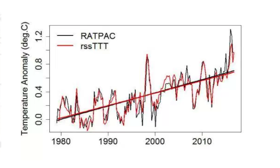 The satellite data set with the best correlation to RATPAC data is the one warming fastest, RSS TTT. Image: RSS, Tamino