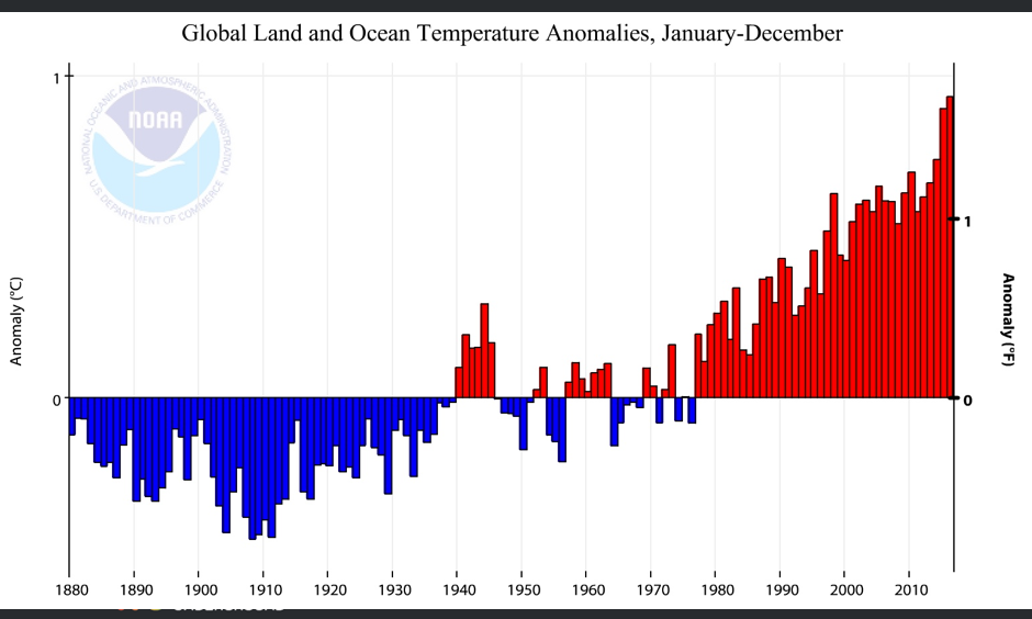 Figure 1. Departure from the 20th-century average for the global January-through-December temperature for the years 1880 - 2016. This year has seen the warmest temperatures on record for the year-to-date period, following previous global record highs in 2014 and 2015. Image: NOAA/National Centers for Environmental Information (NCEI)