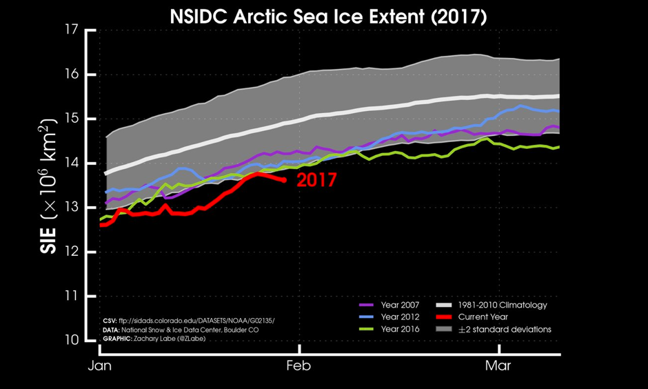 "Unfortunately, influxes of ""warm"" air from both the Pacific/Atlantic Oceans this week will likely continue preventing #Arctic sea ice growth. Image: NSIDC, Zack Labe, @ZLabe"