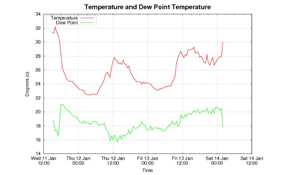 Sydney's warmest Jan night on record. Image: @BOM_NSW