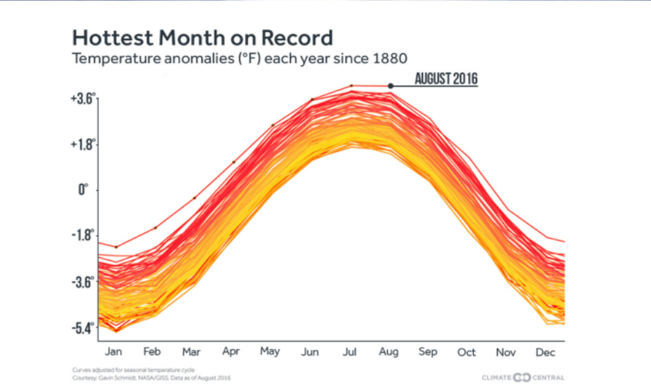 The record-hot months of 2016 clearly stand out against the past 137 years. Image: Climate Central