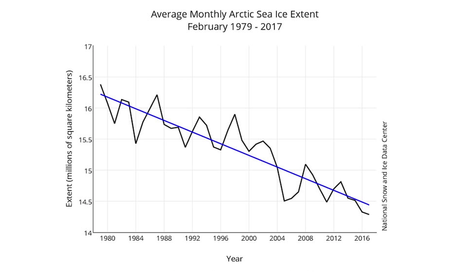 February sea ice has declined since the start of satellite observations, hitting a record low in 2017. Image: NSIDC
