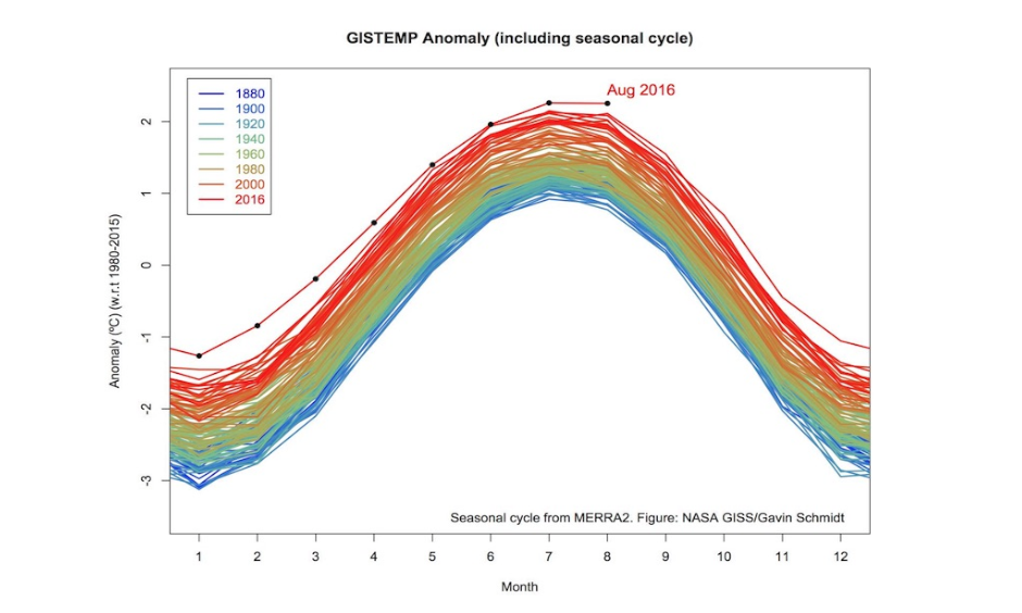 The departure from average (compared to temperatures from 1980 - 2015) of Earth's surface temperature from 1880 to 2016, with the seasonal cycle left in. July and August 2016 were Earth's hottest months on record in absolute terms, while February 2016 had the largest departure from average (in relative terms) from average of any month in the historical record. Image: Gavin Schmidt, director of NASA's Goddard Institute of Space Studies