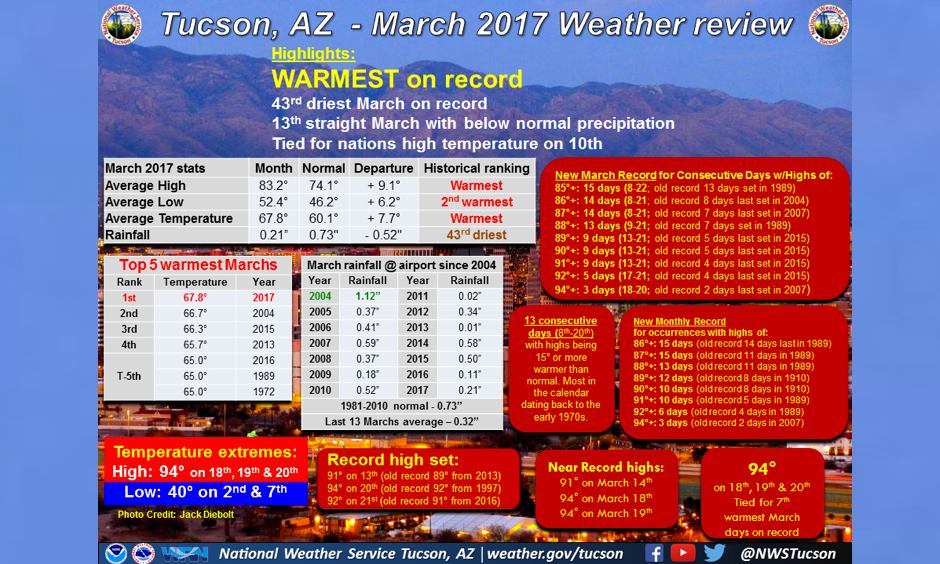 Image: National Weather Service Tucson