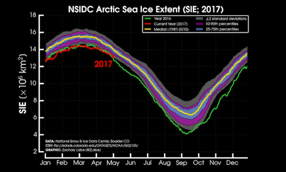 Arctic sea ice extent has trended in record low territory for months. Image: Zack Labe