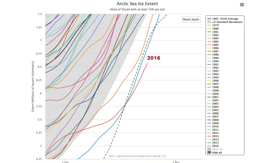 The extent of Arctic sea ice has moved into record-low territory this month compared to all other Octobers since satellite monitoring of the Arctic began in 1979. This year surpassed its nearest rival, 2007, in mid-October. Image: National Snow and Ice Data Center