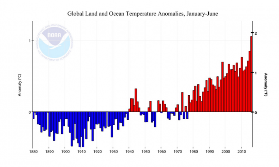 Departure from average for the global January-through-June temperature for the years 1880 - 2016. As is evident here and in Figure 1, this year has seen by far the warmest temperatures on record for the year-to-date period. Image: NOAA/National Centers for Environmental Information (NCEI)