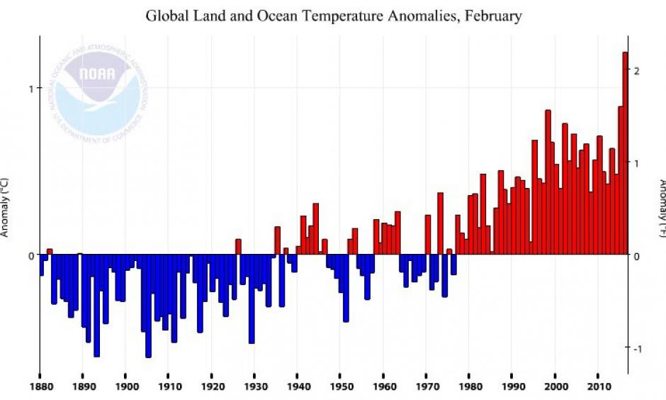 Departure from average for the global February temperature for the years 1880 - 2016. This year had by far the warmest February temperatures on record. Image: NOAA/National Centers for Environmental Information (NCEI)