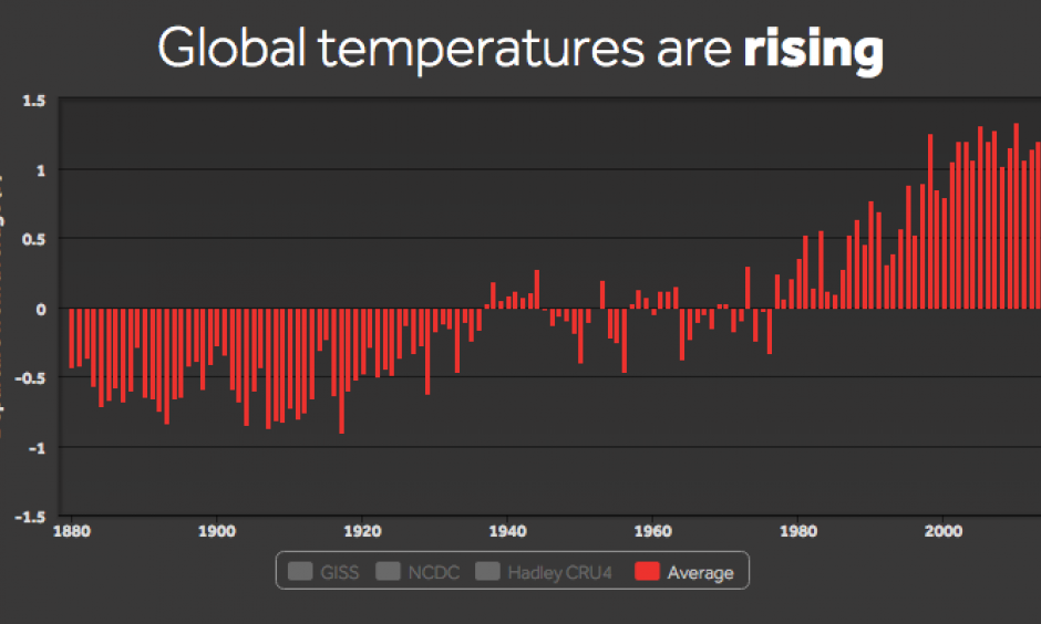 Interactive global temperature departure from average. Image: Climate Central