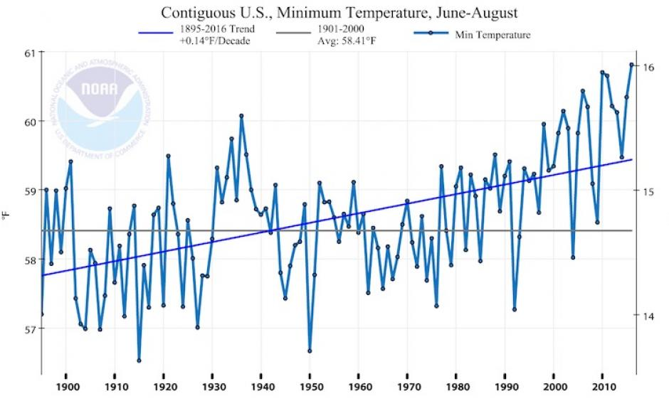 Average daily minimum temperatures for the contiguous U.S. for each summer from 1895 to 2016. Image: NOAA/NCEI