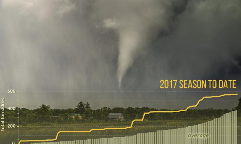Image: NOAA Climate.gov Patrick Marsh NOAA Photo Library
