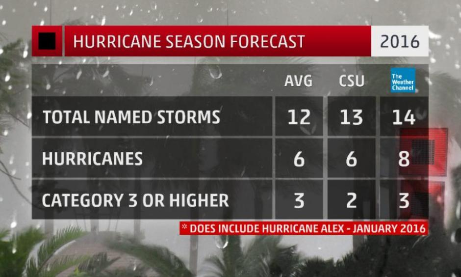 Numbers of Atlantic Basin named storms, those that attain at least tropical storm strength, hurricanes, and hurricanes of Category 3 intensity forecast by The Weather Company (right column), Colorado State University (middle column) compared to the 30-year average (left column). Image: The Weather Channel