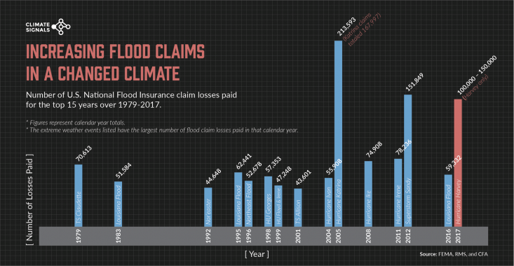 Nationwide Insurance Claims >> Climate Signals | Chart: Increasing flood claims in a changed climate