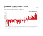 Climate change is increasing extreme heat and leading to more heat records