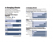Polling on climate change opinion in Nebraska
